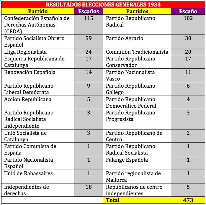 Resultados de las elecciones generales de 1933